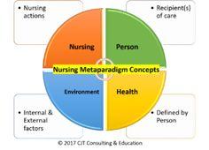 Understanding the Nursing Metaparadigm [Video] - Nursing Education Expert Nursing Theory, Smart Girls, Nclex, Nurse Life, Nursing Students, Things To Know, 3d Printing, Concept, Education