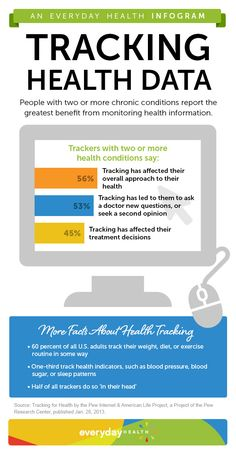 60 percent of U.S. adults track their weight, diet, or exercise routine, and many believe it benefits their well-being. How do you monitor your health? [Infographic]