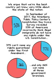 We argue that we're the best country yet know very little about the state of the nation. In September of 2017, the Annenberg Public Policy Centers Constitution Day Civics Survey revealed 53% of Americans incorrectly think illegal immigrants do not love any rights under the U.S. Constitution... 37% can't name any rights guaranteed under the First Amendment... ...and only 26% can name all three government branches Artist: Alex Graudins