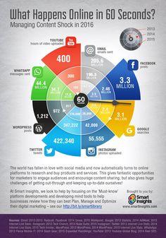 Que pasa online en 60 segundos. Actualizado 2016. Infografía en inglés. #CommunityManager