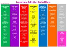 Tupperware & Portion Control Diets To place an order contact me at…