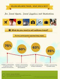 Image result for selling trend  infographic