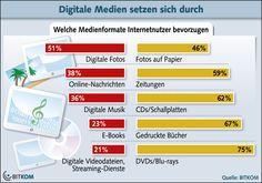 Digitale Medien setzen sich durch: welche Medienformate Internetnutzer bevorzugen.