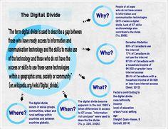 What is The Digital Divide? - The Digital Divide