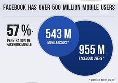 Does your brand have a #Facebook Friendly #Mobile #strategy?