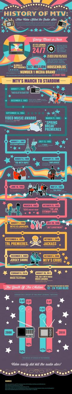 "History of MTV    Yes, yes – we know. MTV may not be the same musical force it once was, but it is still worth examining the timeline of an entity that essentially changed the way we enjoy music. When the first music debuted on the network (The Buggles' ""Video Killed the Radio Star""), it completely altered how gathered around musical content.     {Source: http://www.hypebot.com/hypebot/2012/10/the-history-of-mtv-infographic.html}"