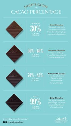 Sweet, bitter, semi-sweet: Find out how cacao content affects the taste of your favourite chocolate. Types Of Chocolate, Healthy Chocolate, How To Make Chocolate, Lindt Excellence, Chocolat Lindt, Cookie Bakery, Chocolate Festival, Chocolate Packaging, Sweets