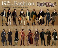 Evoluzione degli abiti da uomo dal 1800
