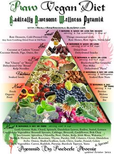 I am finally starting this<3---Raw Vegan Diet Pyramid by Raederle Phoenix : ShareFoodPics.com