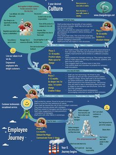 Info-graphic of the journey an employee goes through in a corporate culture change. Change Leadership, Leadership Coaching, Training And Development, Career Development, Change Management Models, Project Management, Organizational Leadership, Journey Mapping, Employer Branding