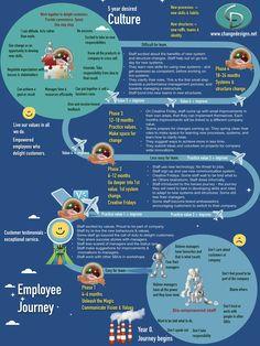 Organizational Culture Change | kai zen | Organizational ...