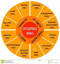 Risk Management, Property Management, Mando Y Control, Risk Matrix, Stock Market Quotes, Marketing Quotes, Infographics, Physics, Leadership