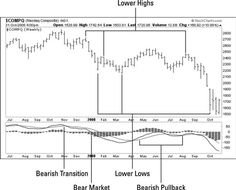 Ira Investment, Personal Finance, Charts, Investing, How To Apply, Graphics, Graph Of A Function