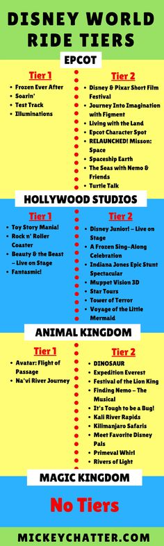 Disney World ride tiers for every single park