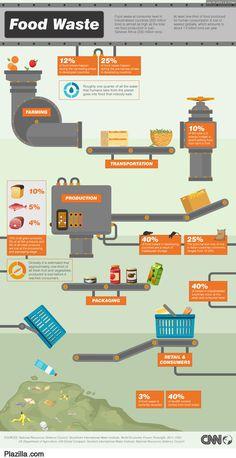 Voedselverspilling in Europa vs Honger in ontwikkelingslanden - Plazilla.com