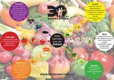 30ti denní výzva - Vychytávky Diabetes, Health, Fitness, Food, Diet, Health Care, Essen, Meals, Yemek