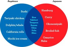 L.A.'s Idea of Japanese Food vs. What Japanese Really Eat by Andrew Froug, laweekly #Venn_Food_Diagram #Japanese_Food #Andrew_Froug #laweekly