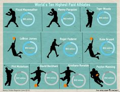 Reuse or Edit this infographic using the link below http://www.easel.ly/create/?id=https://s3.amazonaws.com/easel.ly/all_easels/8926/athletes&key=pri