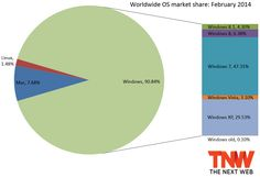 windows share february 2014 Windows Marktanteile: Windows 8.1 rauf auf 4,3 Prozent, Windows 8 verliert leicht