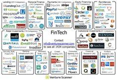FinTech Visual Map