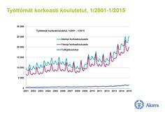 Työttömyyskatsaus helmikuu2015-kuvio1