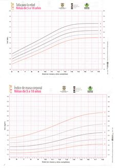 TABLAS OMS - Página web de pedia-tips Chart, Peugeot, Maps, Pediatrics, Medicine, Weight Charts, 5 Year Olds, Curves, Neuroscience