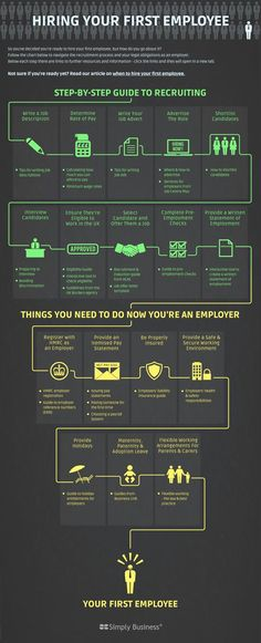 Infographic: Hiring your first employee | Small Business Britain via @intuituk: