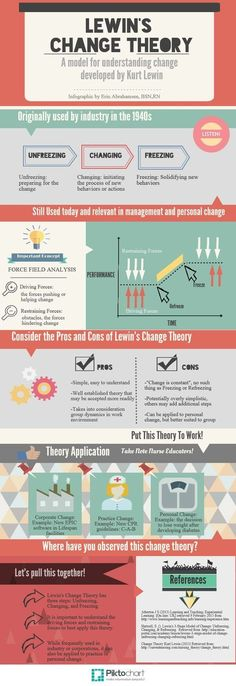 Business and management infographic & data visualisation Lewin's Change Theory Management Development, Leadership Development, Change Management, Business Management, Asset Management, Kurt Lewin, Nursing Theory, Massachusetts Institute Of Technology, Behavior Change