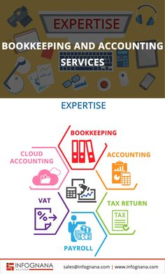 BOOKKEEPING & ACCOUNTING SERVICES Infographic