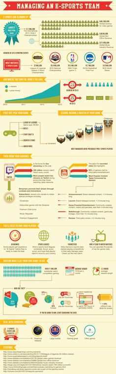 Global revenue for video games #Infographic
