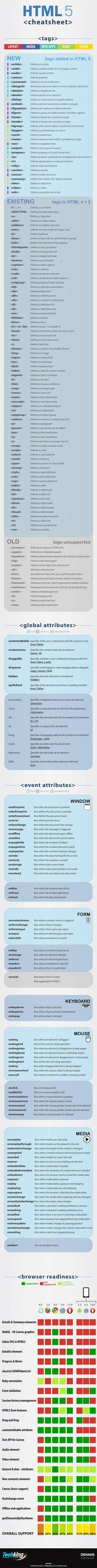 http://www.creativosonline.org/blog/chuleta-con-herramientas-para-html5.html