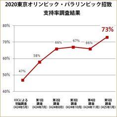 2020年東京オリンピック・パラリンピックの支持率が70%超え!