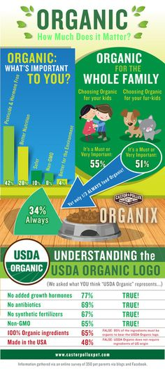 How Much Does Organic Matter Infographic: The Learning Process Of