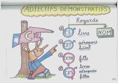 Grammaire: Les adjectifs demonstratifs-Les pronoms demonstratifs :: Le français French Adjectives, French Grammar, French Phrases, French Lessons, Learn French, Croissant, Crockpot Recipes, Articles, The Unit