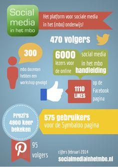 Infographic van het platform 'Social media in het mbo'. Doe ook mee!