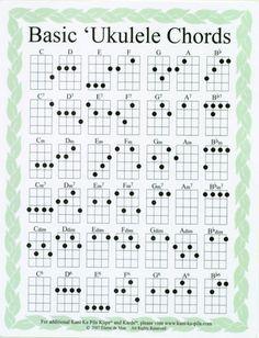 ukulele chord chart | basic ukulele chords quartersize laminated chart designed to be used ...