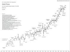 Precios acciones USA (1790-2016)