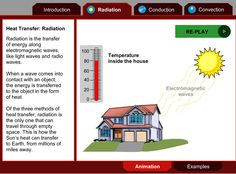 This interactive Flash animation for Grades explores methods of heat transfer and provides examples from everyday life. Three methods of heat transfer are depicted: conduction, convection, and radiation. PBS Learning Media is a growing… Middle School Science, Elementary Science, Science Classroom, Teaching Science, Science For Kids, Earth Science, Classroom Resources, Teacher Resources, Science Topics