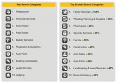 """Local publisher and ad network YP (the private-equity owned combination of AT Interactive and ATAdvertising Solutions) has released its US-focused Q2 """"LocalInsightsReport."""" The data in the report are derived from searches conducted across the company's multi-platform network: """"563 million searches and nearly 11billion impressions in Q1 2012 across the YPLocal Ad Network's 300+ online, mobile, IPTV and directoryassistance publishers."""
