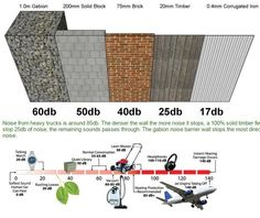 Sound pentration and reduction of noise fence …