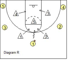 "#Basketball Defense - the ""Buzz"" (""Twilight Zone"") Defense - Coach's Clipboard"