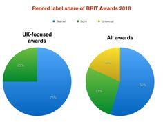 Warner artists dominate BRITs, winning 75% of show's UK-focused awards - Music Business Worldwide