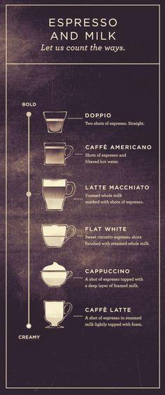 Espresso with milk. #shropshirecoffeeltd