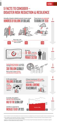 Disaster Risk Reduction and Resilience Disaster Plan, Private Sector, Red Cross, Business Opportunities, Mathematics, Layout Design, Insight, Improve Yourself, Infographic