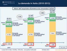 Cresce l'e-Commerce in Italia ma la vera sfida si gioca sulla multicanalità