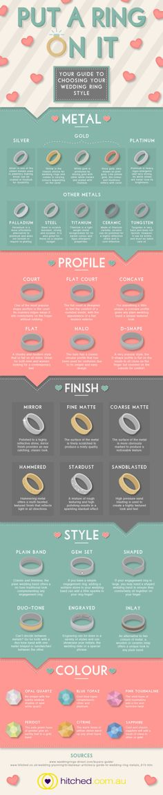 An infographic for choosing the right wedding band: Put A Ring On It
