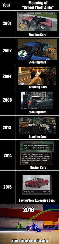Grand Theft Auto through the years