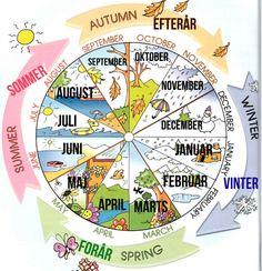 Seasons in Danish!