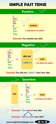 Simple Past Tense in English The tenses simply show the time of an action. Simple Past Tense indicates an action English Grammar Tenses, English Verbs, Learn English Grammar, English Vocabulary Words, Learn English Words, English Phrases, English Study, English English, English Teaching Materials