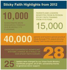 Exciting Sticky Faith Highlights from 2012 | Sticky Faith